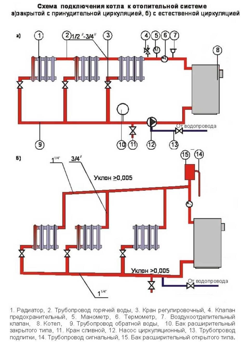 Схема отопления котел квартира