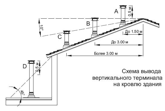 Монтаж вертикального дымохода